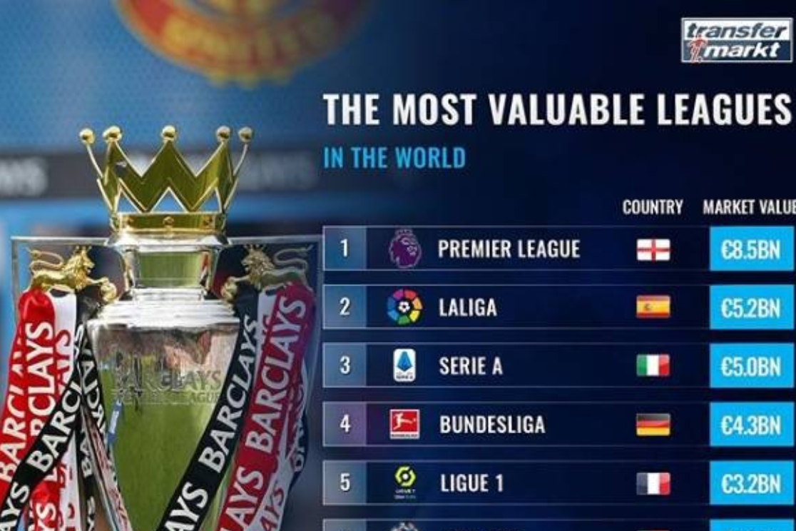 世界总身价最高联赛排行:英超85亿居世界第一-今球app官网