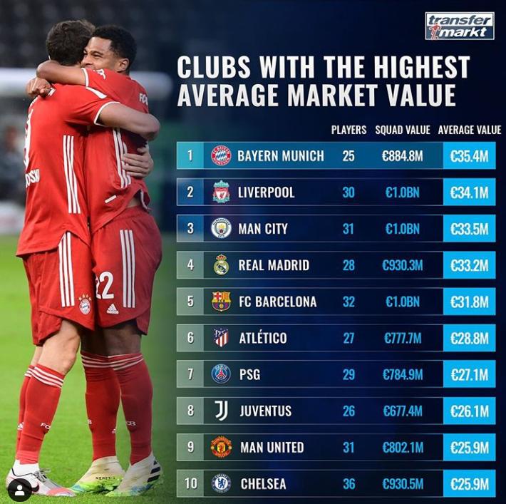 德转球队平均身价榜:拜仁居首,利物浦曼城皇马巴萨2-5位-今球app官网