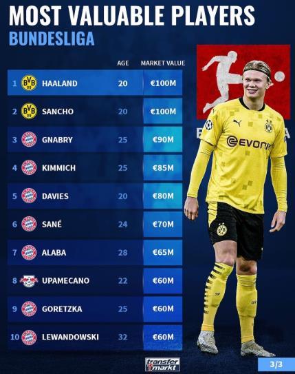 德甲身价TOP20:拜仁11人,多特莱比锡各3人-今球app官网