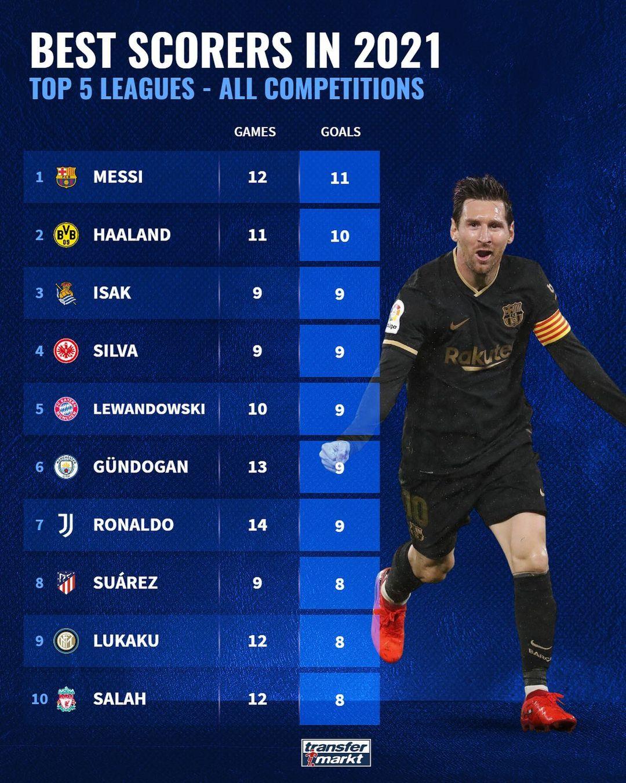 五大联赛2021年至今进球榜:梅西11球居首,哈兰德紧随其后-今球app官网