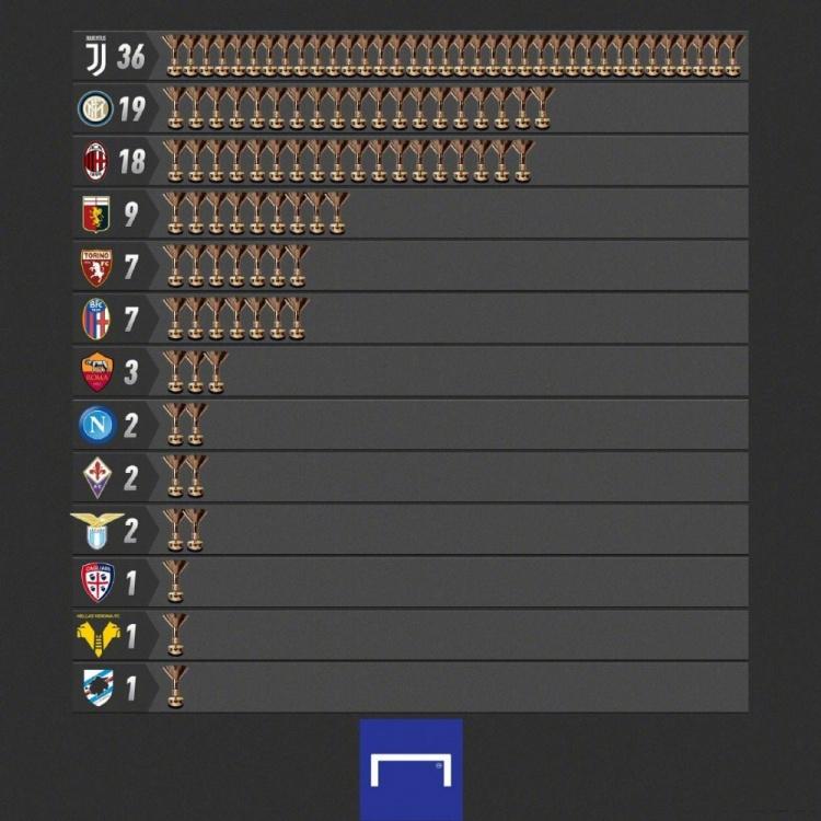 国米夺第19座意甲冠军超越米兰独占第二,仅次于尤文-今球app官网