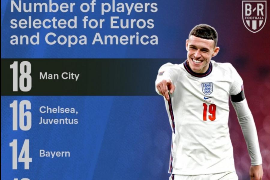 欧洲杯+美洲杯国脚贡献榜:曼城领衔英超5队,国米拜仁马竞在列-今球app官网