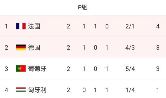 英格兰D组头名出线,1/8决赛将对阵F组(法/德/葡/匈)第二-今球app官网